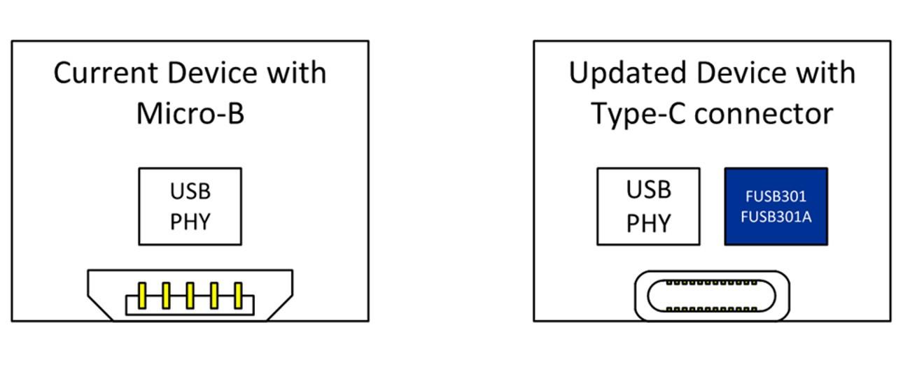 如何采用USB Type-C方案轻松快速地助您把USB®设计升级