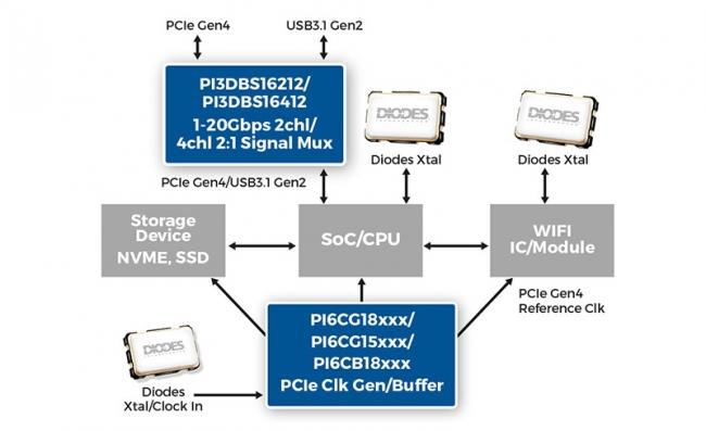 Diodes Incorporated 推出领先业界的高速多通道多任务器/多路分配器信号开关 IC、频率产生器和频率缓冲器,适用于 PCIe® 4.0 架构与最高 20Gbps 的其他应用