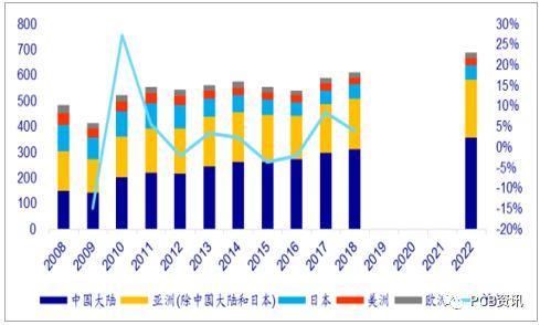 中国PCB市场增幅长期高于全球增幅