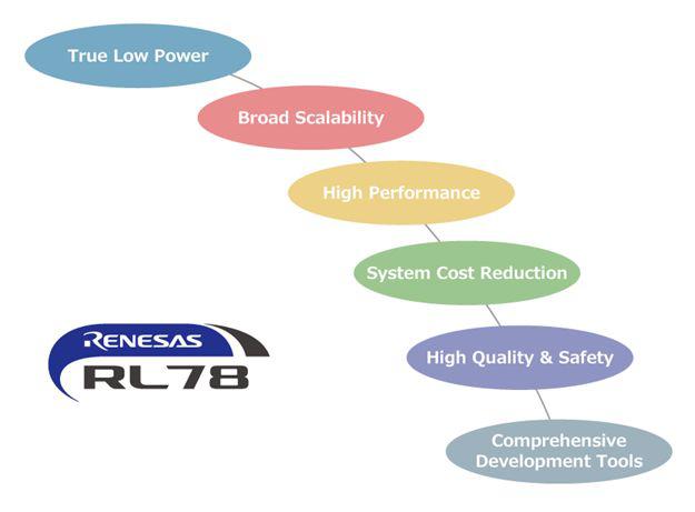 瑞萨电子推出的RL78家族微控制器