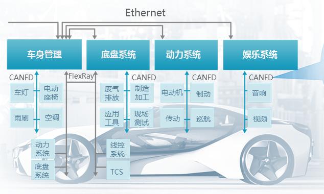 为什么汽车电子行业的工程师偏爱这款示波器?