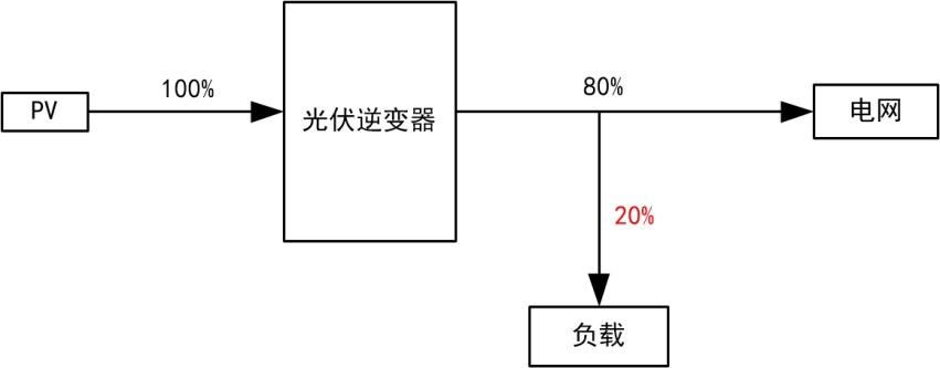 储能逆变器行业标准究竟如何测试?