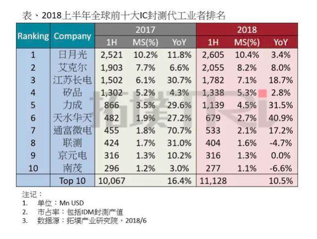 中国大陆IC封测步入发展快车道,长电科技、天水华天、通富微电占比创新高