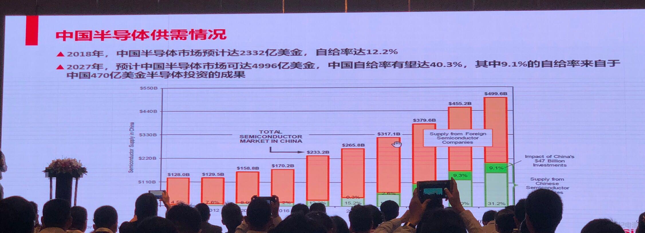 上海集成电路产业基金签约金额超200亿