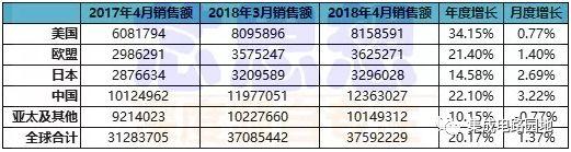 2018年4月全球半导体销售额达376亿美元,较去年总计313亿美元同比增长20.17%
