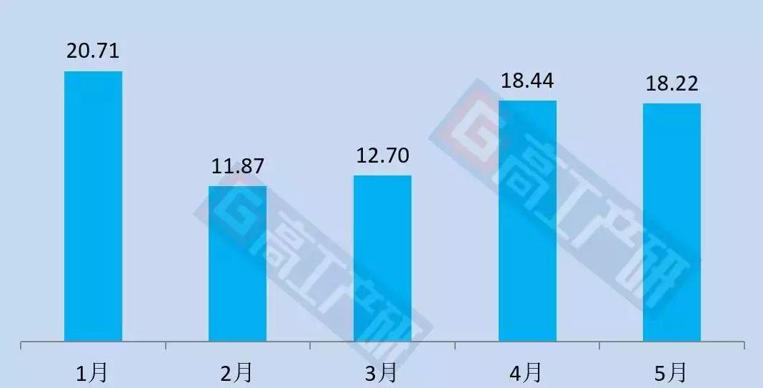 5月中国LED照明产品出口18.22亿美元,同比增长2%