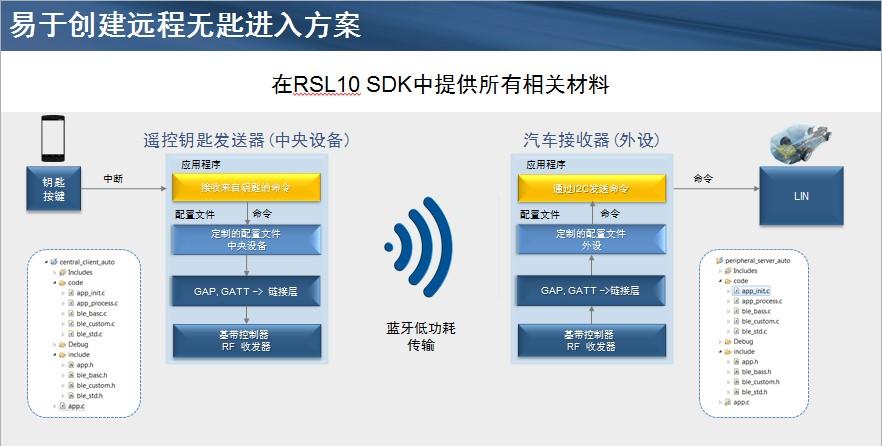 行业最低功耗蓝牙SoC NCV-RSL10增强您的汽车设计