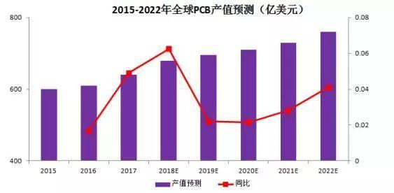 中国有望抢占全球PCB头把交椅
