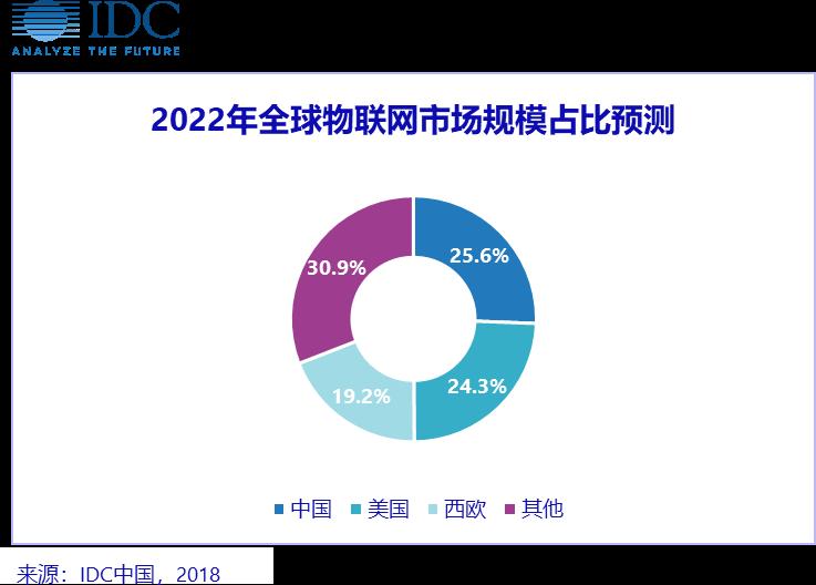 IDC: 万物互联,中国提前