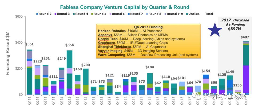 2019年全球半导体制造设备销售额预计达676亿美元,中国将跻身榜首