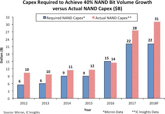 全球前五大NAND厂商表示,近几年NAND位出货量平均增长速率为40%