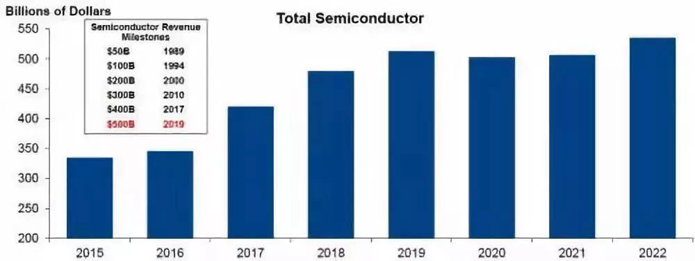 半导体产业估计在2018年可达到15%的成长率,而且在2019年突破5,000亿美元营收的大关
