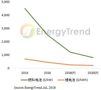 动力电池价格快速下滑,电动车市场加速成长
