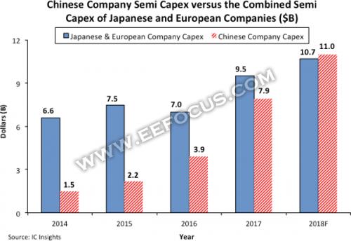 IC Insights:2018年中国半导体企业资本支出预计将超越欧洲和日本