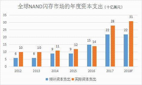 NAND闪存景气回升 CAPEX将增40%至310亿美元