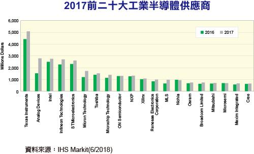 IHS:欧美厂商囊括2017工业半导体产值前五大