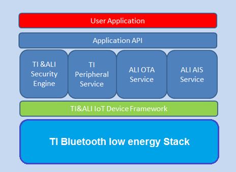 SimpleLink低功耗Bluetooth无线MCU支持阿里云Link物联网平台