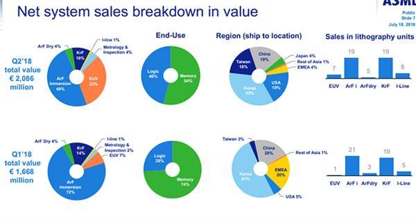 ASML二季度营收大陆占比19%,持平美国市场