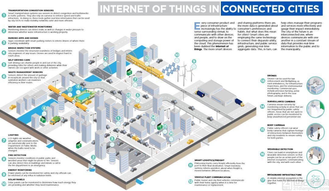 探讨智慧城市发展新趋势