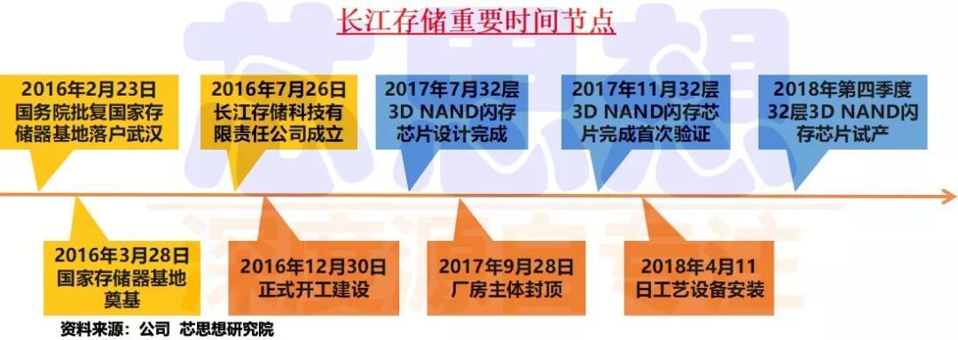 2018年中国三大存储器项目最新情况分享