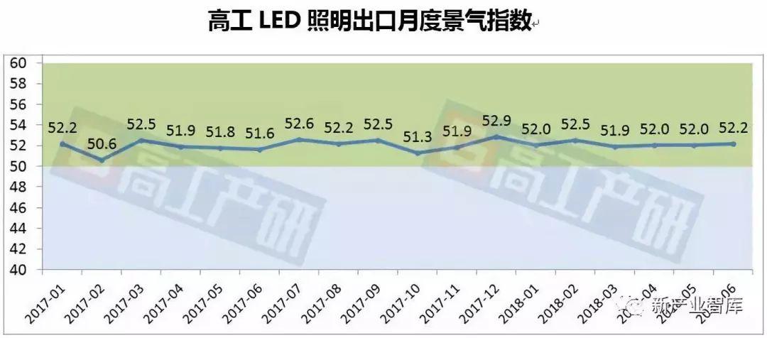 6月LED照明出口景气指数为52.2,出口总额同比增长5%