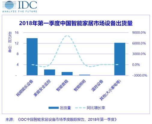 IDC:2018年中国智能家居市场出货量预达1.5亿台,智能音箱之战开启智能家居市场