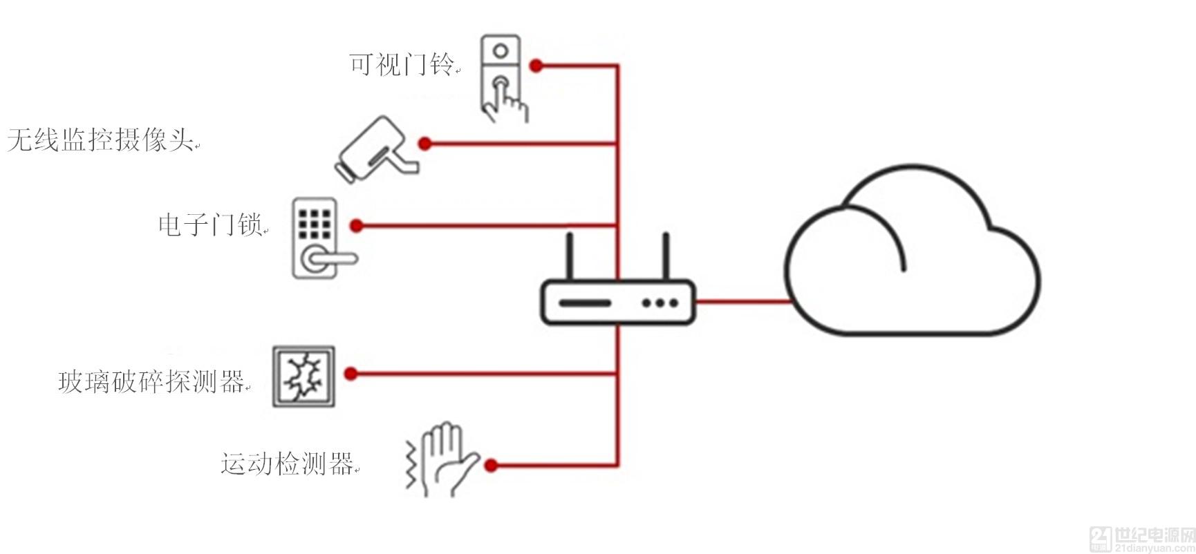 """开箱即用的物联网:构建一个无缝、安全的智能家庭网络""""/"""