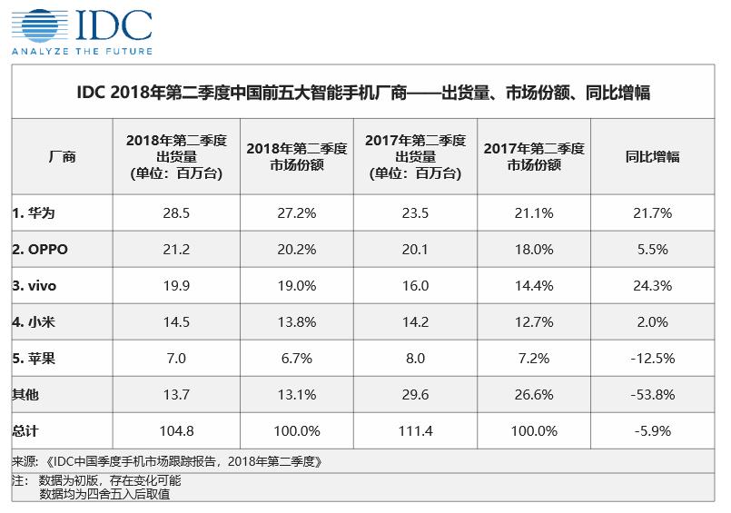 IDC:2018年第二季度中国智能手机市场——市场降幅收窄,用户需求转变已发生