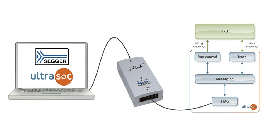 UltraSoC为嵌入式调试和分析环境添加SEGGER的J-Link调试探针