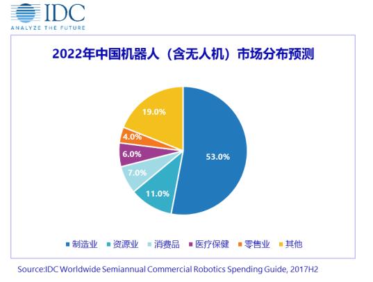 IDC预计, 2022年中国机器人市场将达到5290亿元人民币