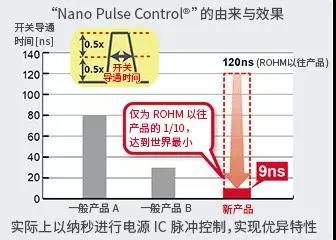 以2MHz实现业界最高降压比的 DC/DC转换器IC