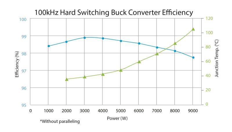 基于GaN的9 kW无并联半桥评估板