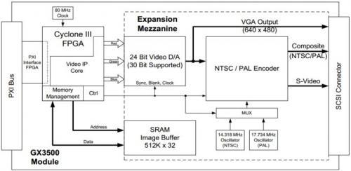 基于PXI仪器生成NTSC与PAL制式的简单彩条信号