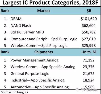 ICinsights:DRAM年度销售额将突破1000亿美元,历史首次!