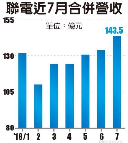 联电宣布放弃投资12nm以下先进工艺,专注投资回报率