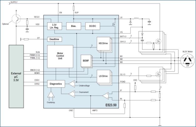 elmos 推出用于无刷直流电机应用的三相半桥驱动器e52