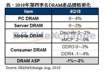 连涨九季,维持获利,三星推迟扩产DRAM