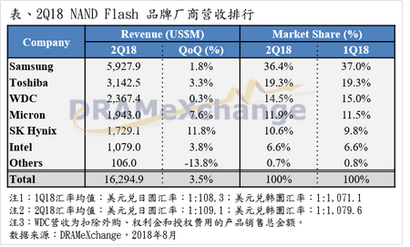 集邦咨询:NAND Flash品牌商Q3持续供过于求、价格将续跌近10%