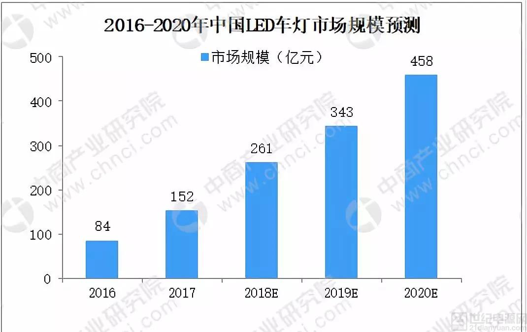 预计2020年中国LED市场规模达458亿,贯穿式尾灯有望成为未来发展趋势