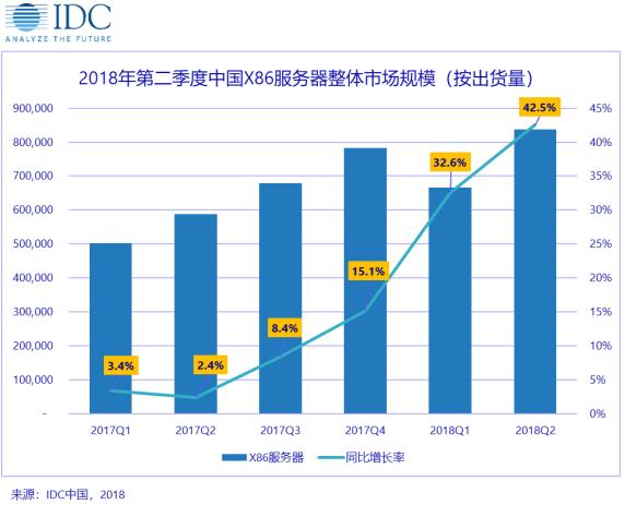 IDC: X86服务器市场延续高增长 移动互联网成生力军