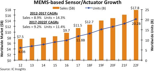 降低价格冲击将促进MEMS传感器数量增长