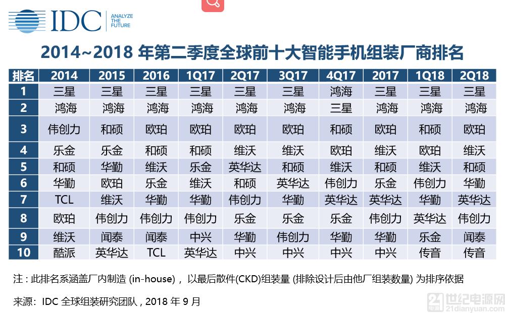 IDC:低阶手机带动中国内地一线智能手机代工厂出货量增长