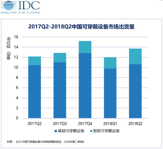 IDC: 2018年第二季度中国成人手表市场创2017年以来增长率最高,儿童手表2G向4G市场转化明显