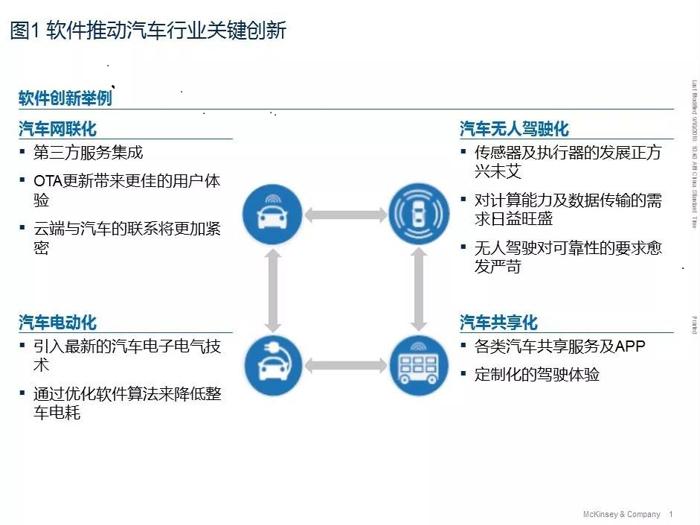 汽车软件和电子架构未来将如何发展?