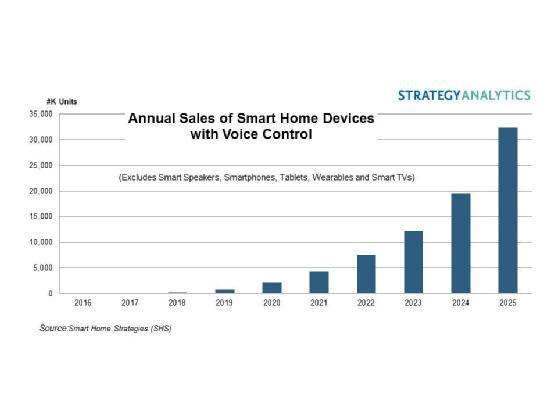到2025年,具有语音控制功能的智能家居设备全球年销量将达到3200万