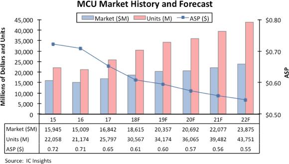 ICinsights:2022年MCU销售额增至239亿美元创新高