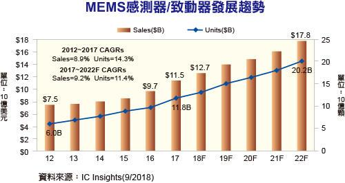 2018年MEMS传感器/致动器产业规模达127亿美元