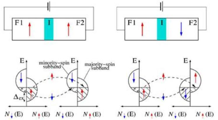 隧道磁阻技术(tmr)及其应用简介_资讯频道_世纪电源网