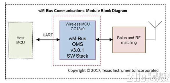 适用于各种仪表,大联大世平推出TI低功耗无线M-Bus通信模组参考设计解决方案