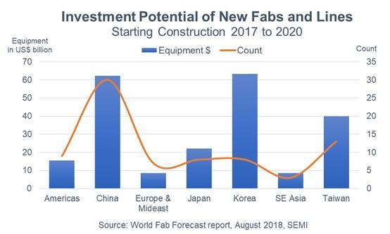2019年全球新晶圆厂投资可望创新高